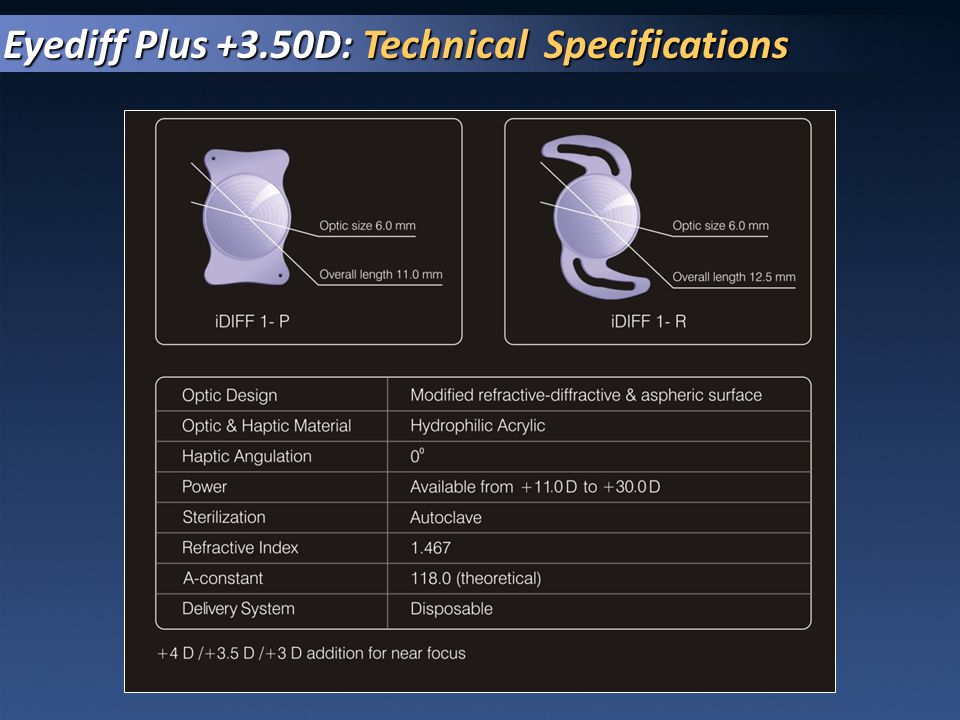 Eyediff Plus +3.50D: Technical Specifications
