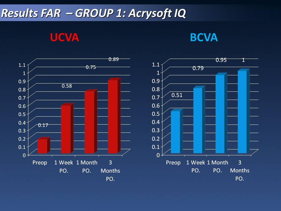UCVABCVA Results FAR – GROUP 1: Acrysoft IQ