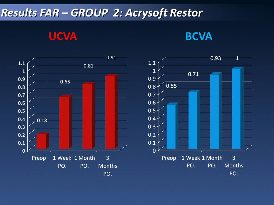 UCVABCVA Results FAR – GROUP 2: Acrysoft Restor