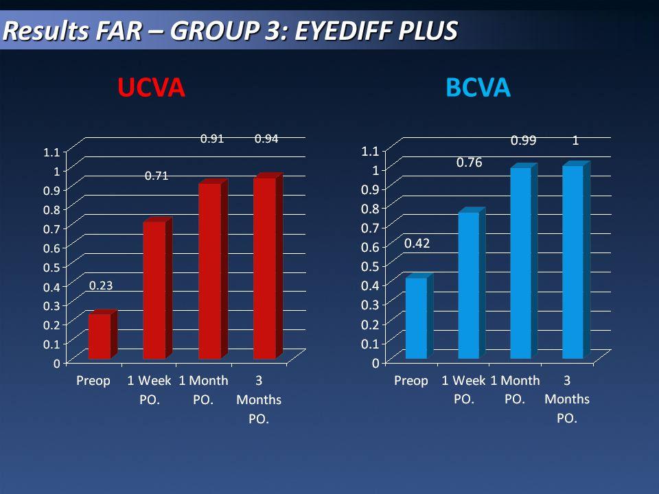 Results FAR – GROUP 3: EYEDIFF PLUS UCVABCVA