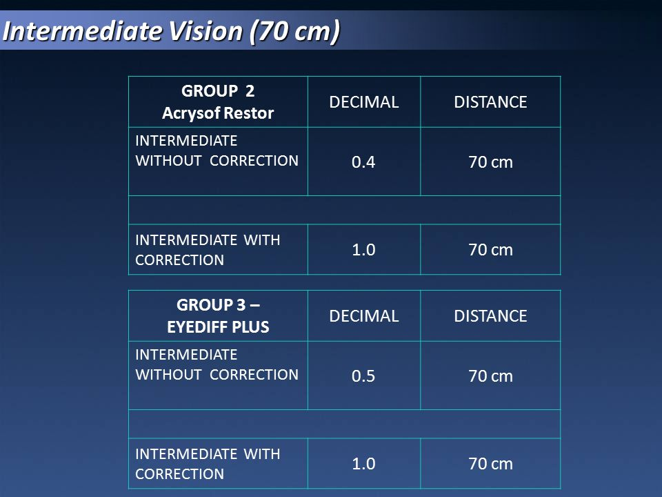 Intermediate Vision (70 cm) GROUP 2 Acrysof Restor DECIMALDISTANCE INTERMEDIATE WITHOUT CORRECTION 0.470 cm INTERMEDIATE WITH CORRECTION 1.070 cm GROU