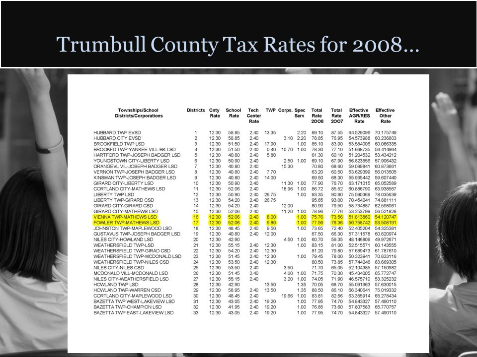 Trumbull County Tax Rates for 2008…
