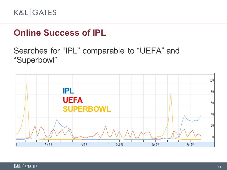 11 Online Success of IPL Searches for IPL comparable to UEFA and Superbowl IPL UEFA SUPERBOWL