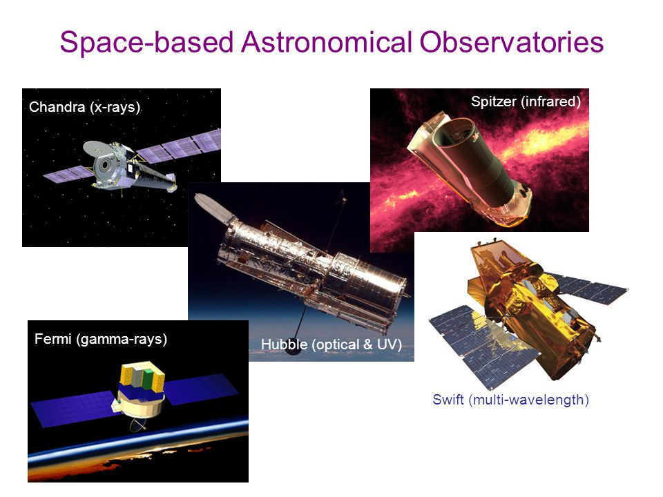 Space-based Astronomical Observatories Chandra (x-rays) Spitzer (infrared) Hubble (optical & UV) Fermi (gamma-rays) Swift (multi-wavelength)
