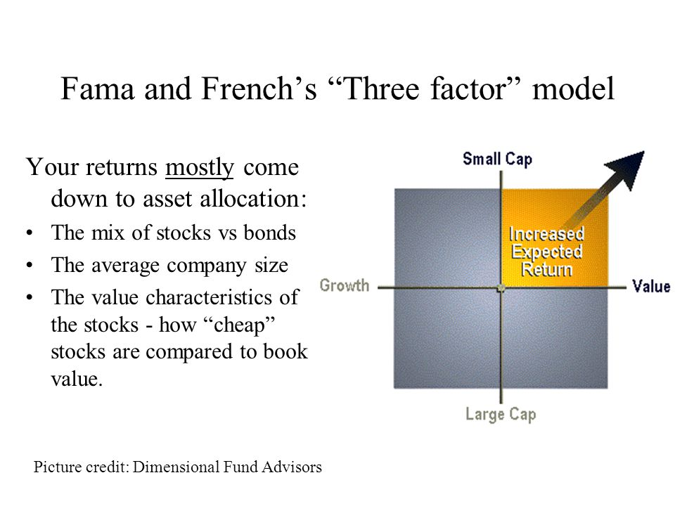 Fama and French's Three factor model Your returns mostly come down to asset allocation: The mix of stocks vs bonds The average company size The value characteristics of the stocks - how cheap stocks are compared to book value.