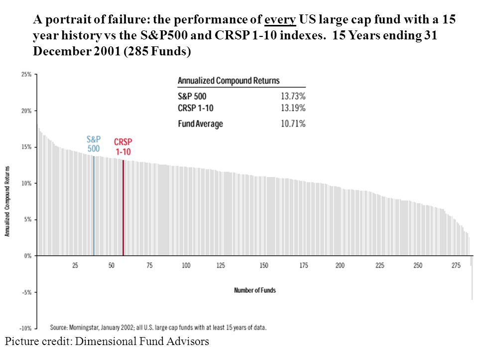A portrait of failure: the performance of every US large cap fund with a 15 year history vs the S&P500 and CRSP 1-10 indexes.