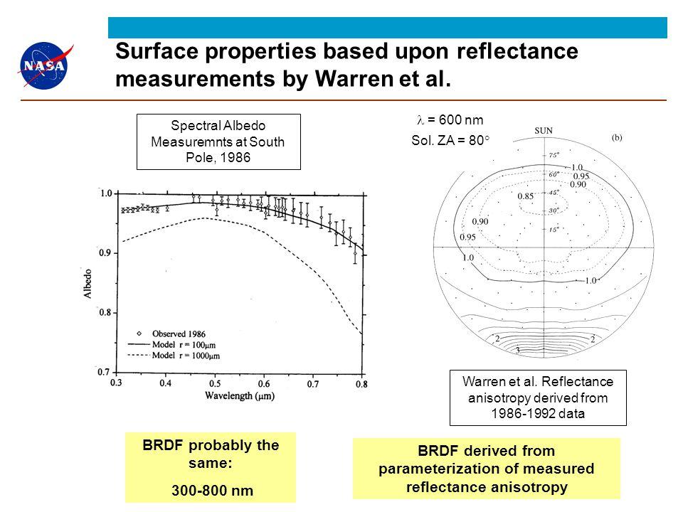 Warren et al. Reflectance anisotropy derived from 1986-1992 data Spectral Albedo Measuremnts at South Pole, 1986 = 600 nm Sol. ZA = 80  BRDF probably