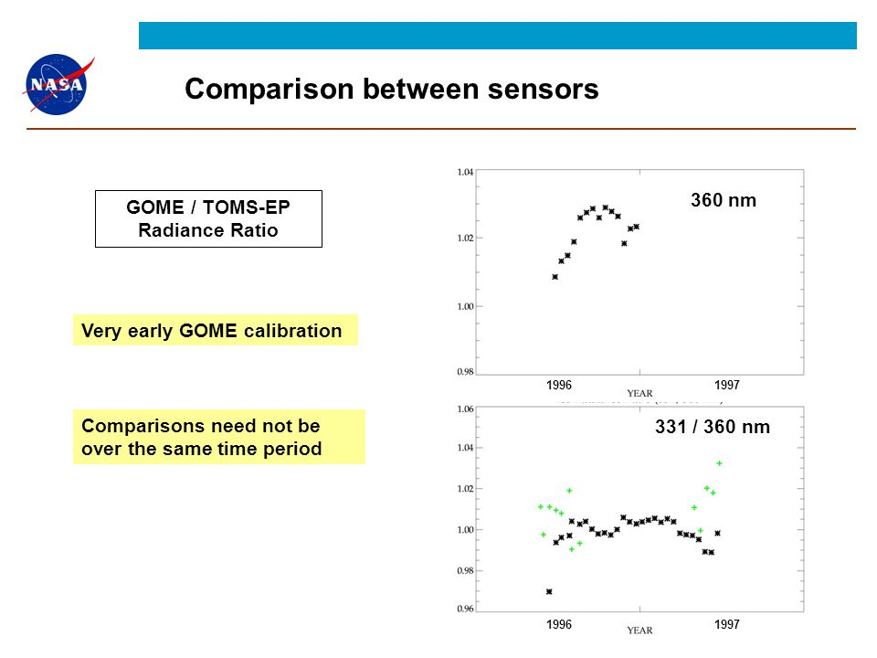 Comparison between sensors GOME / TOMS-EP Radiance Ratio Very early GOME calibration Comparisons need not be over the same time period 360 nm 331 / 360 nm