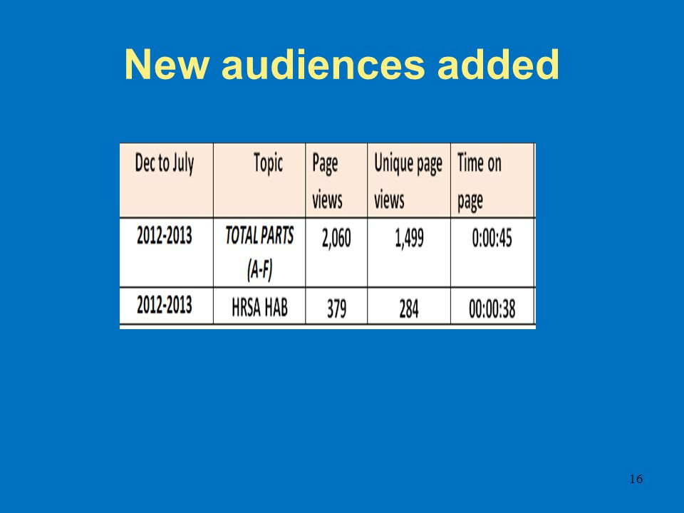New audiences added 16