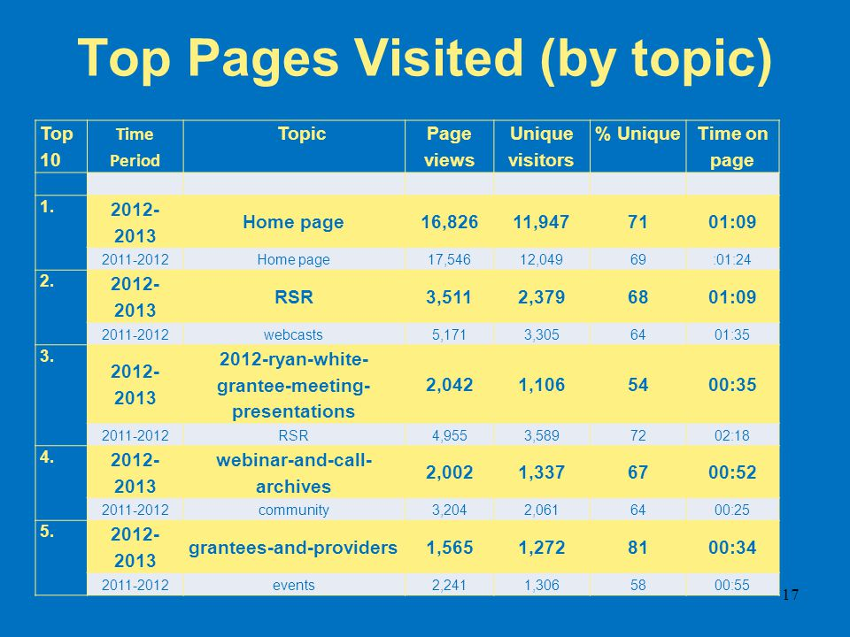 Top Pages Visited (by topic) Top 10 Time Period Topic Page views Unique visitors % Unique Time on page 1. 2012- 2013 Home page16,82611,9477101:09 2011