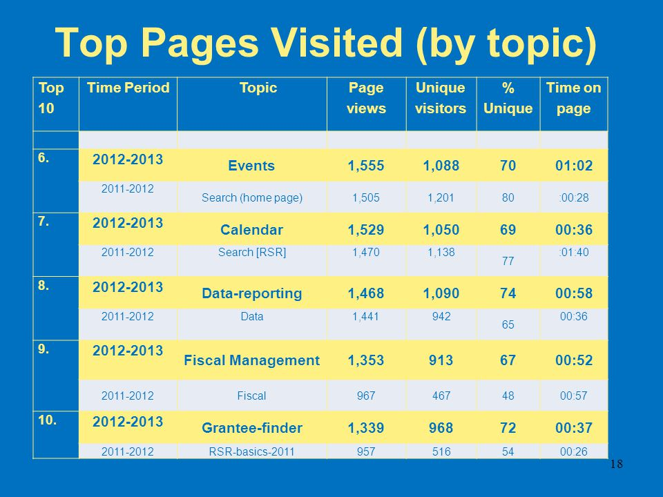 Top Pages Visited (by topic) Top 10 Time PeriodTopic Page views Unique visitors % Unique Time on page 6. 2012-2013 Events1,5551,0887001:02 2011-2012 S