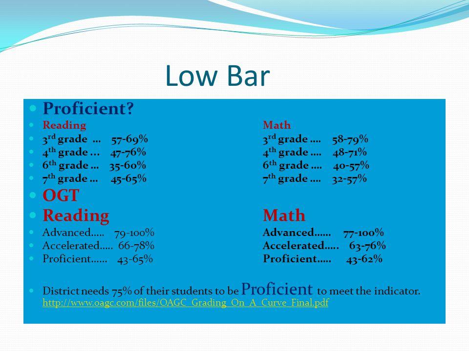 Low Bar Proficient. ReadingMath 3 rd grade … 57-69%3 rd grade ….