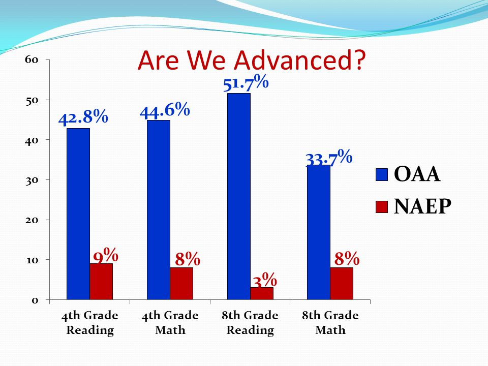 Are We Advanced 42.8% 44.6% 51.7% 33.7% 9% 8% 3% 8%