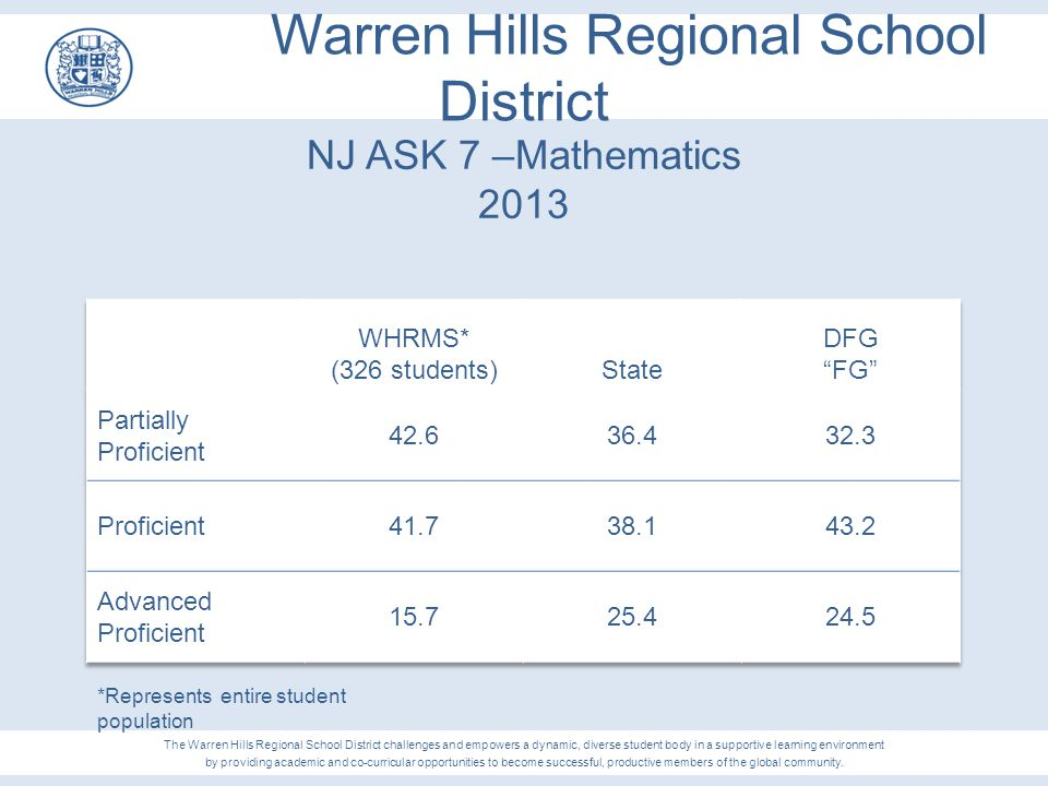Warren Hills Regional School District NJ ASK 7 –Mathematics 2013 The Warren Hills Regional School District challenges and empowers a dynamic, diverse