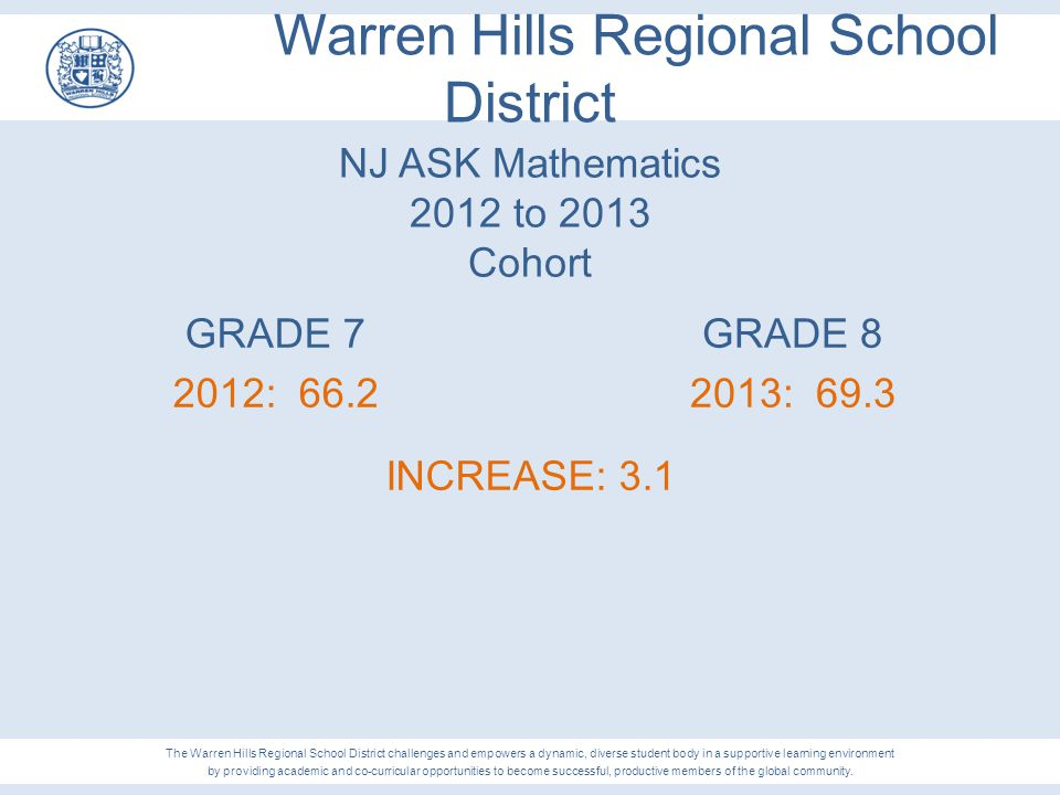 Warren Hills Regional School District NJ ASK Mathematics 2012 to 2013 Cohort GRADE 7 2012: 66.2 The Warren Hills Regional School District challenges a