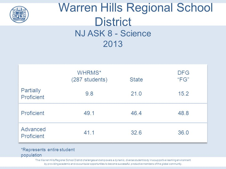 Warren Hills Regional School District NJ ASK 8 - Science 2013 The Warren Hills Regional School District challenges and empowers a dynamic, diverse stu