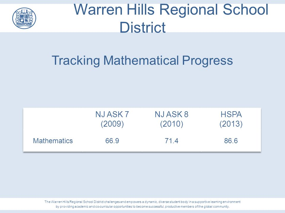 Warren Hills Regional School District Tracking Mathematical Progress The Warren Hills Regional School District challenges and empowers a dynamic, dive