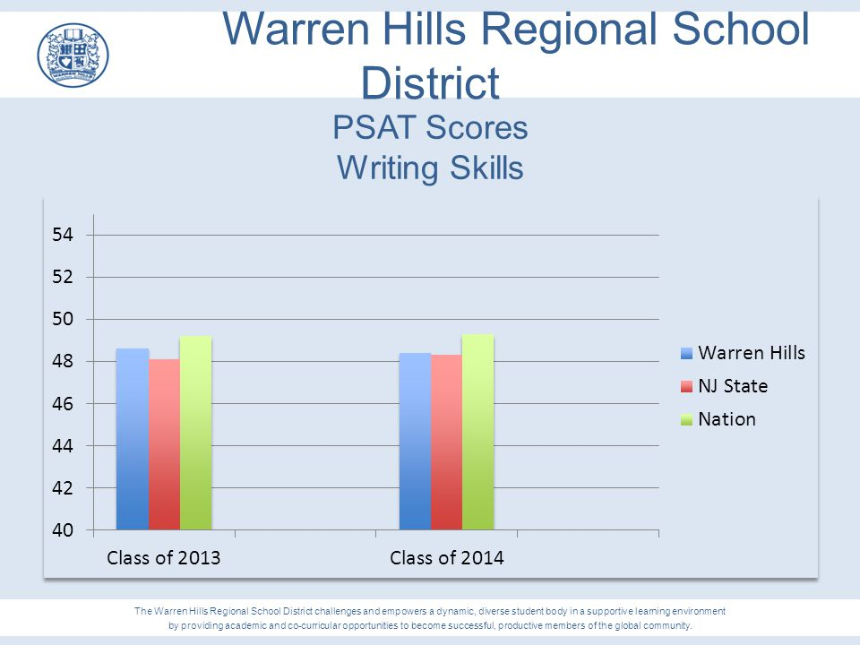 Warren Hills Regional School District PSAT Scores Writing Skills The Warren Hills Regional School District challenges and empowers a dynamic, diverse
