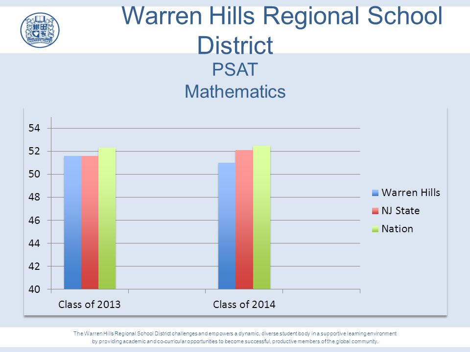Warren Hills Regional School District PSAT Mathematics The Warren Hills Regional School District challenges and empowers a dynamic, diverse student bo