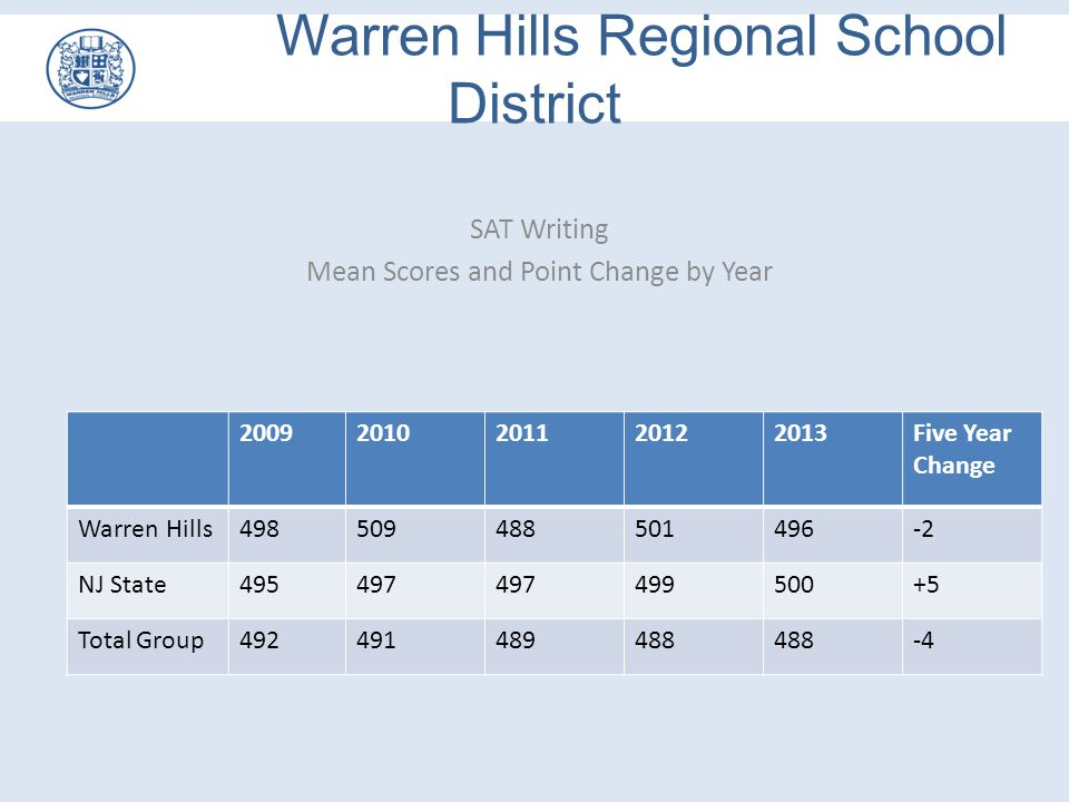 SAT Writing Mean Scores and Point Change by Year 20092010201120122013Five Year Change Warren Hills498509488501496-2 NJ State495497 499500+5 Total Grou