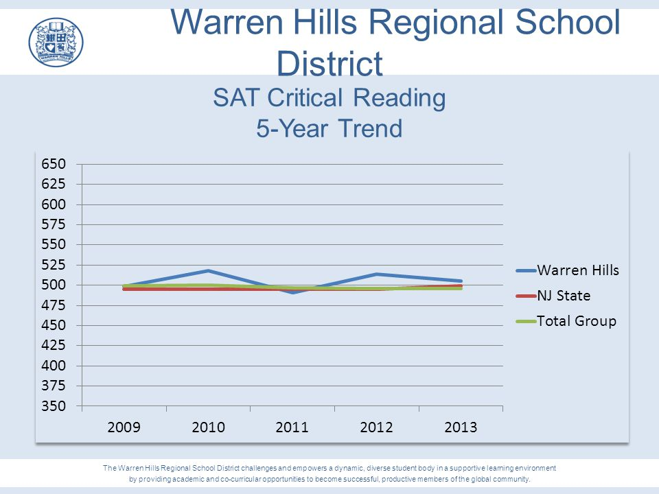 SAT Critical Reading 5-Year Trend The Warren Hills Regional School District challenges and empowers a dynamic, diverse student body in a supportive le