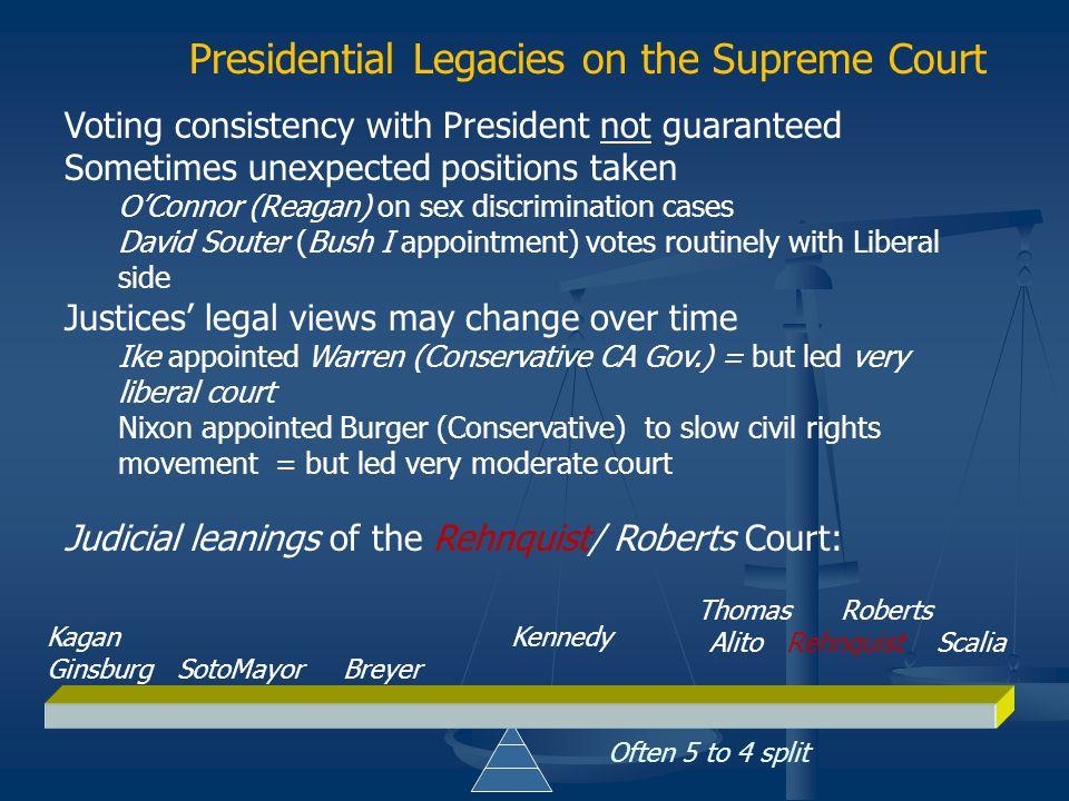 Supreme Court Ideological Direction Roe v. Wade Civil & Criminal Rights (Miranda)