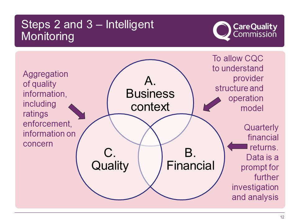 Steps 2 and 3 – Intelligent Monitoring 12 A. Business context B.