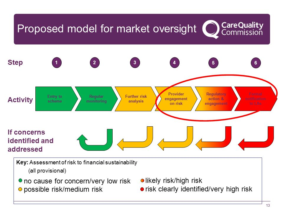 13 Proposed model for market oversight Entry to scheme Regular monitoring Further risk analysis Provider engagement on risk Regulatory action & engagement Formal notification to LAs 1234 56 Step Activity If concerns identified and addressed Key: Assessment of risk to financial sustainability (all provisional) no cause for concern/very low risk possible risk/medium risk likely risk/high risk risk clearly identified/very high risk