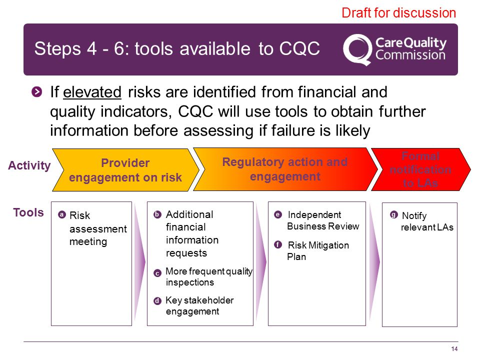 Steps 4 - 6: tools available to CQC 14 Draft for discussion If elevated risks are identified from financial and quality indicators, CQC will use tools to obtain further information before assessing if failure is likely Provider engagement on risk Regulatory action and engagement Formal notification to LAs Activity Tools Risk assessment meeting Additional financial information requests More frequent quality inspections Key stakeholder engagement Notify relevant LAs Independent Business Review Risk Mitigation Plan ab c d e f g