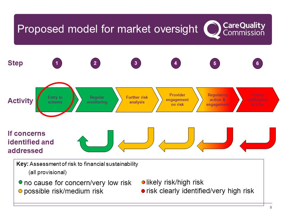 9 Proposed model for market oversight Entry to scheme Regular monitoring Further risk analysis Provider engagement on risk Regulatory action & engagement Formal notification to LAs 1234 56 Step Activity If concerns identified and addressed Key: Assessment of risk to financial sustainability (all provisional) no cause for concern/very low risk possible risk/medium risk likely risk/high risk risk clearly identified/very high risk