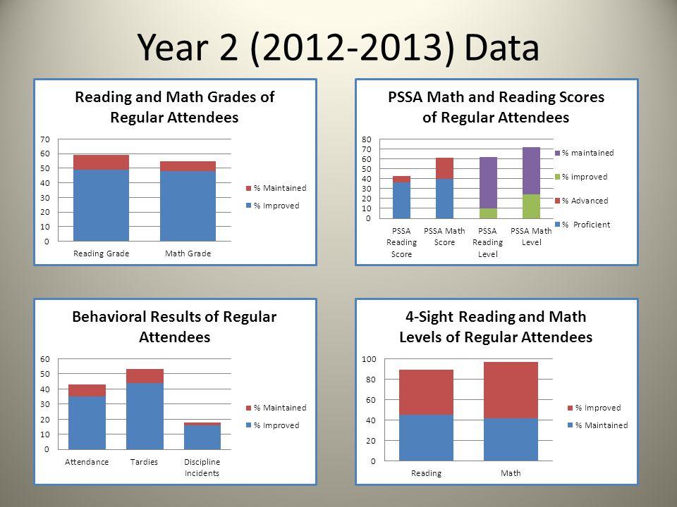 Year 2 (2012-2013) Data