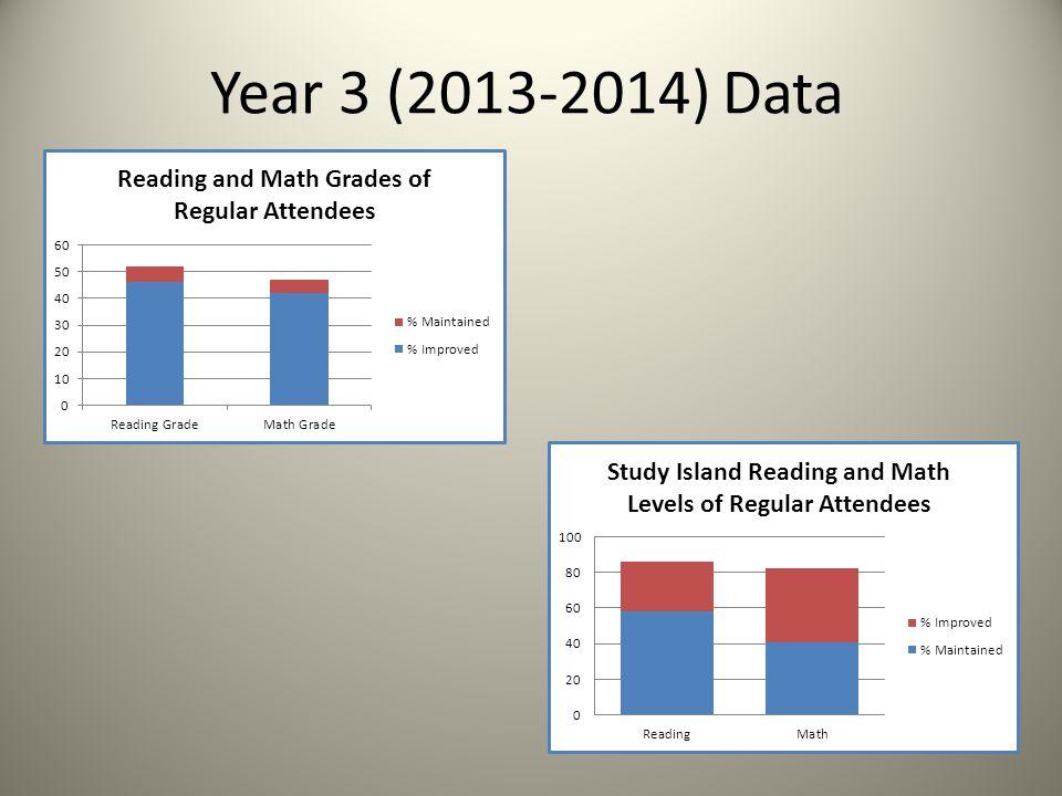 Year 3 (2013-2014) Data