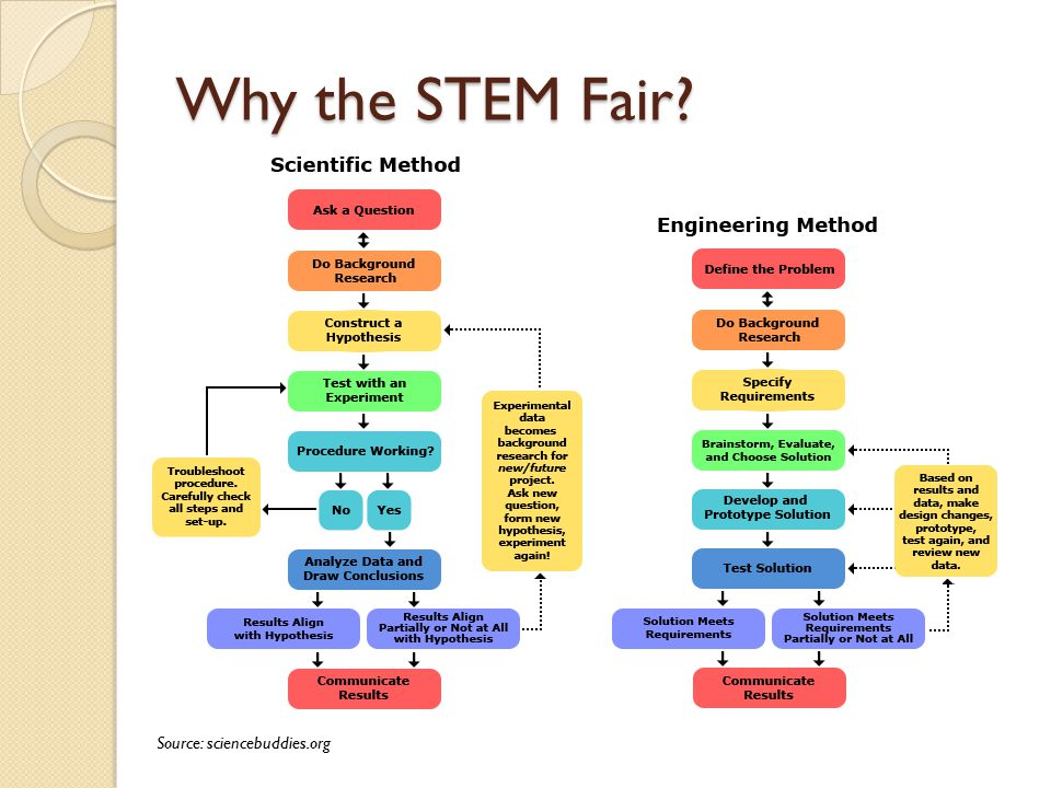 Why the STEM Fair Source: sciencebuddies.org