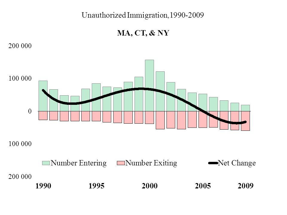 Unauthorized Immigration,1990-2009 MA, CT, & NY