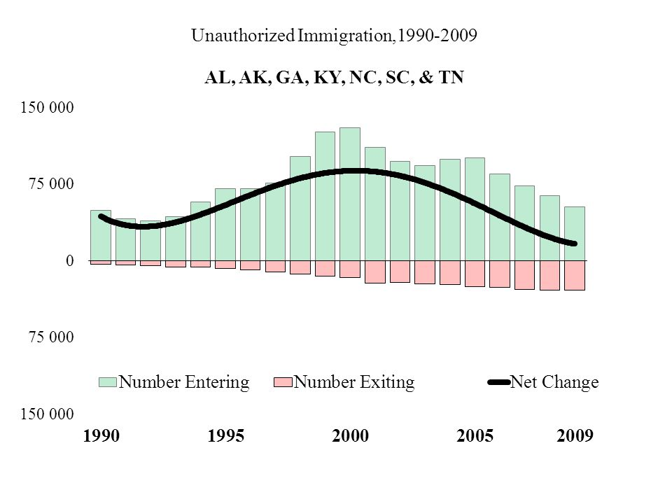 Unauthorized Immigration,1990-2009 AL, AK, GA, KY, NC, SC, & TN