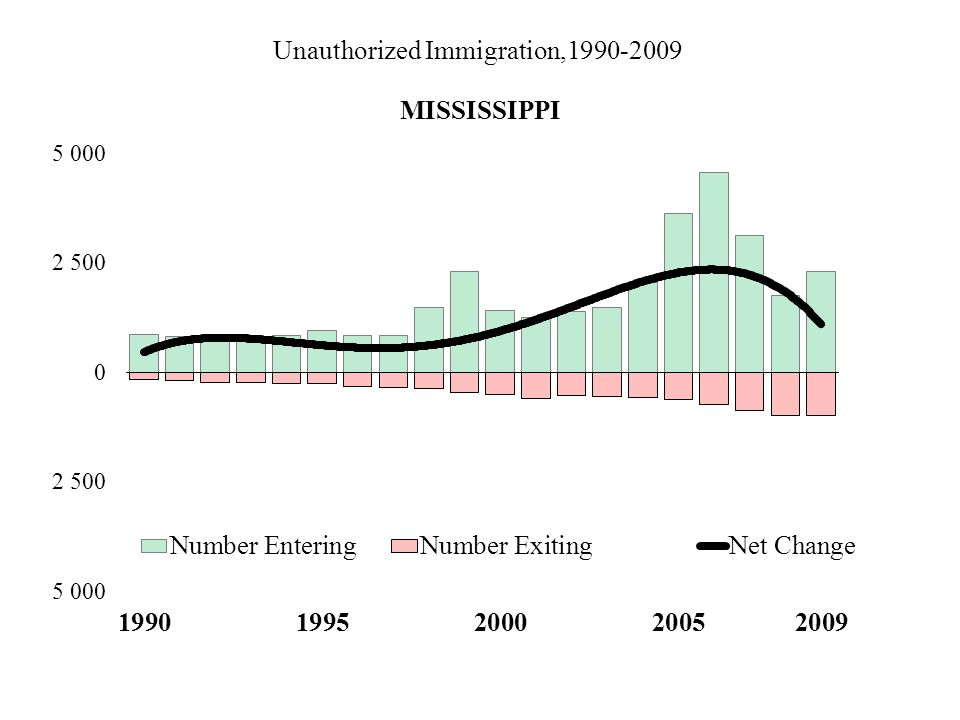 Unauthorized Immigration,1990-2009 MISSISSIPPI