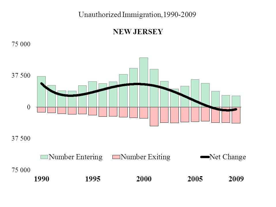 Unauthorized Immigration,1990-2009 NEW JERSEY