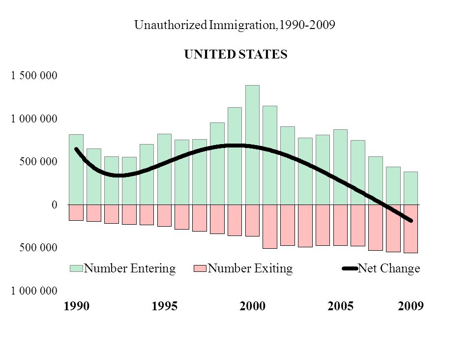 Unauthorized Immigration,1990-2009 UNITED STATES