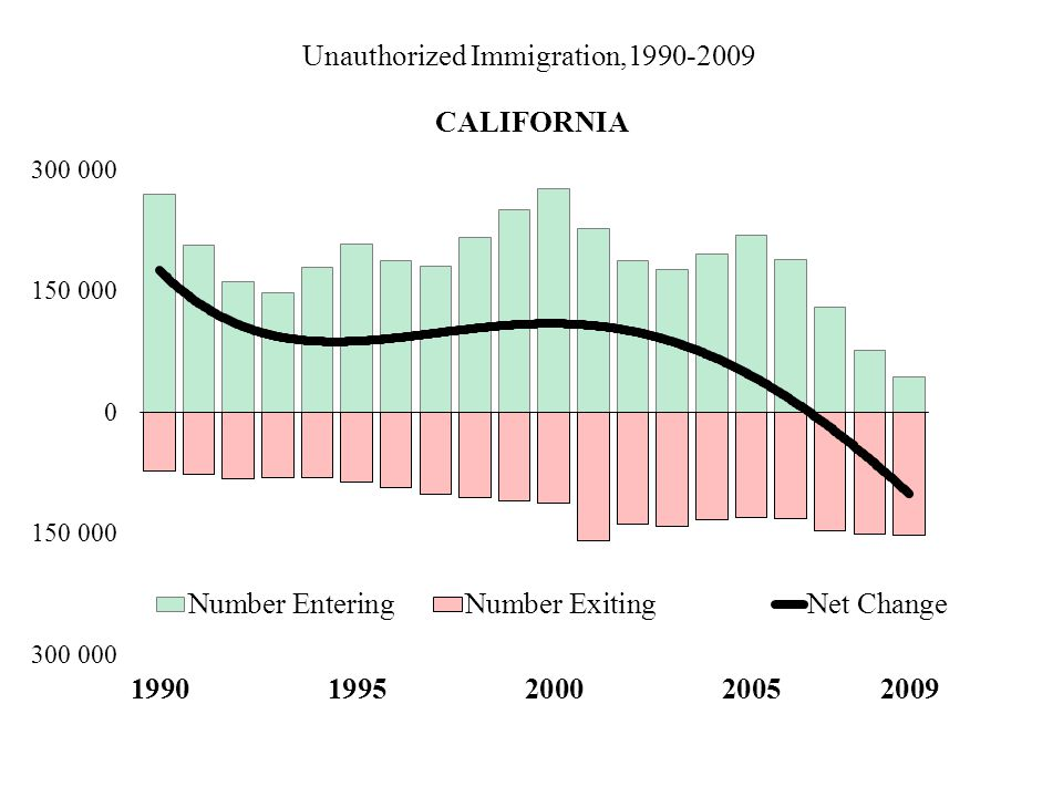 Unauthorized Immigration,1990-2009 CALIFORNIA