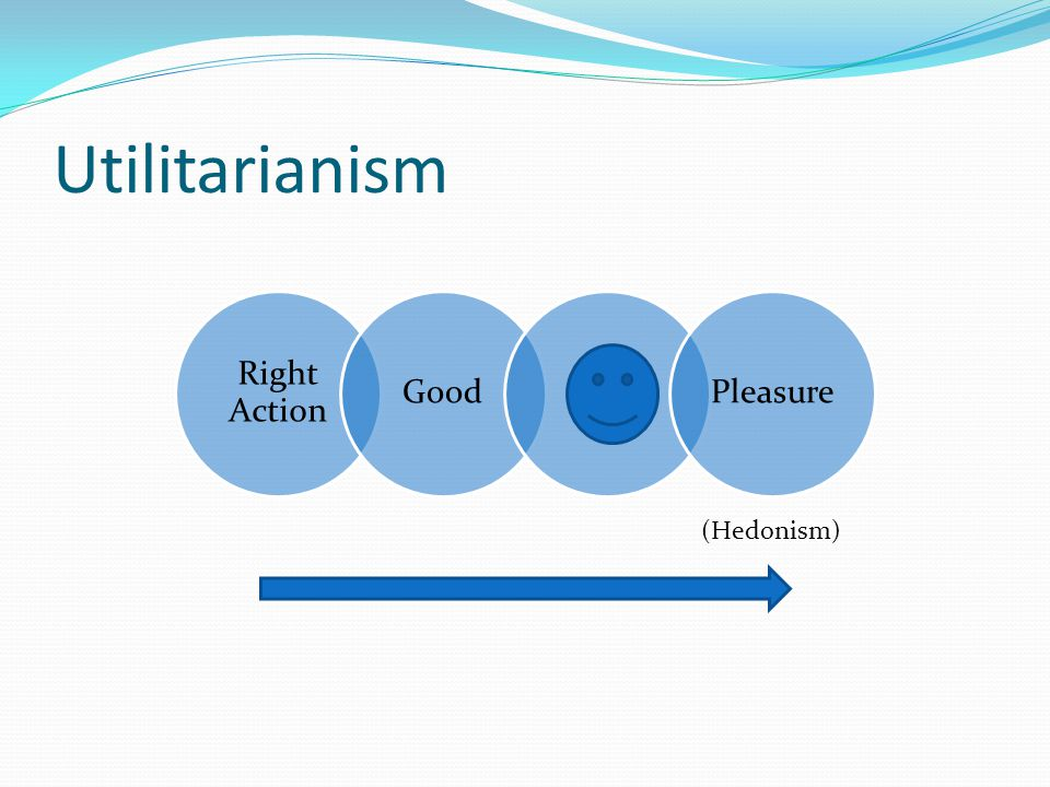 Right Action GoodPleasure Utilitarianism (Hedonism)