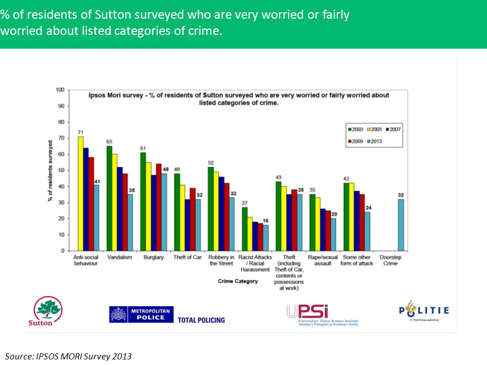 % of residents of Sutton surveyed who are very worried or fairly worried about listed categories of crime.