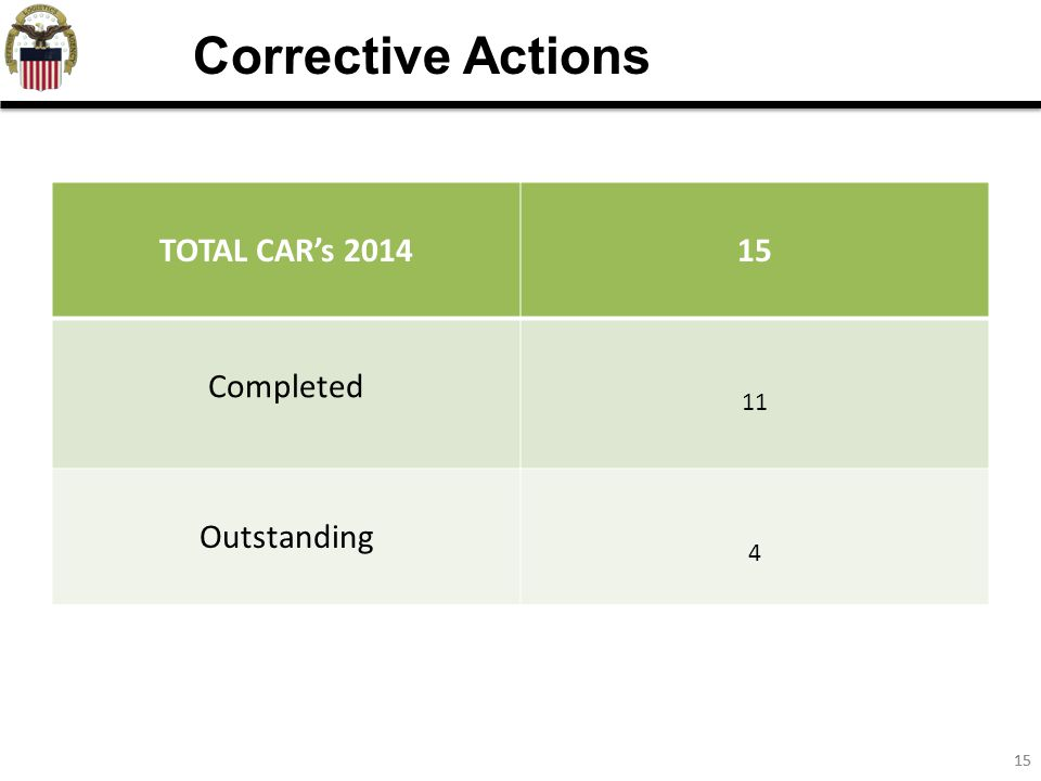 15 TOTAL CAR's 201415 Completed 11 Outstanding 4 Corrective Actions