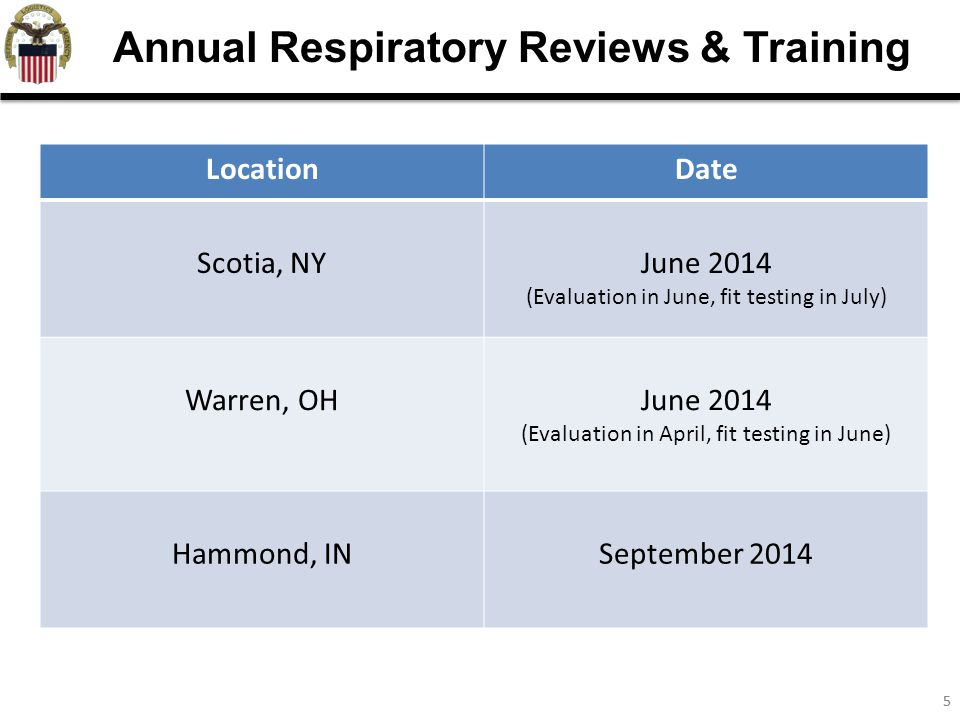 55 Annual Respiratory Reviews & Training LocationDate Scotia, NYJune 2014 (Evaluation in June, fit testing in July) Warren, OHJune 2014 (Evaluation in April, fit testing in June) Hammond, INSeptember 2014
