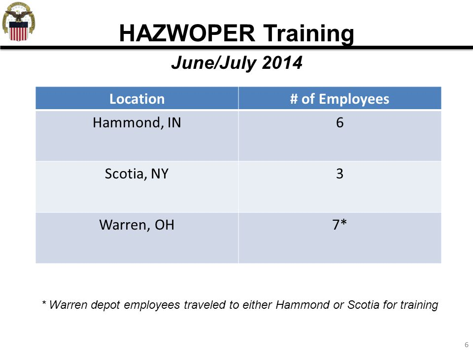 66 HAZWOPER Training June/July 2014 Location# of Employees Hammond, IN6 Scotia, NY3 Warren, OH7* * Warren depot employees traveled to either Hammond or Scotia for training