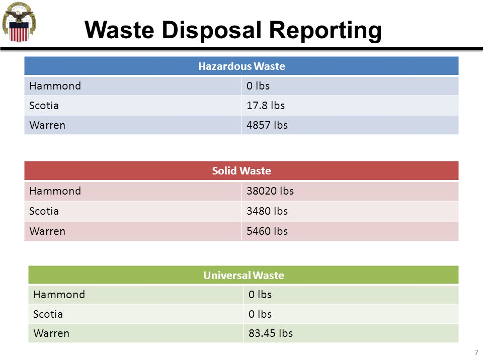 77 Waste Disposal Reporting Hazardous Waste Hammond0 lbs Scotia17.8 lbs Warren4857 lbs Solid Waste Hammond38020 lbs Scotia3480 lbs Warren5460 lbs Universal Waste Hammond0 lbs Scotia0 lbs Warren83.45 lbs