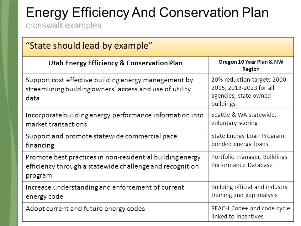 Energy Efficiency And Conservation Plan crosswalk examples State should lead by example Utah Energy Efficiency & Conservation Plan Oregon 10 Year Plan & NW Region Support cost effective building energy management by streamlining building owners' access and use of utility data 20% reduction targets 2000- 2015, 2013-2023 for all agencies, state owned buildings Incorporate building energy performance information into market transactions Seattle & WA statewide, voluntary scoring Support and promote statewide commercial pace financing State Energy Loan Program bonded energy loans Promote best practices in non-residential building energy efficiency through a statewide challenge and recognition program Portfolio manager, Buildings Performance Database Increase understanding and enforcement of current energy code Building official and industry training and gap analysis Adopt current and future energy codes REACH Code+ and code cycle linked to incentives