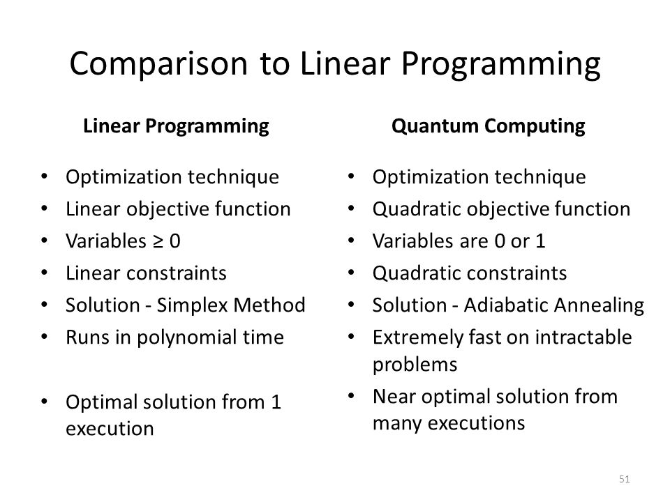 Comparison to Linear Programming Linear Programming Optimization technique Linear objective function Variables ≥ 0 Linear constraints Solution - Simpl