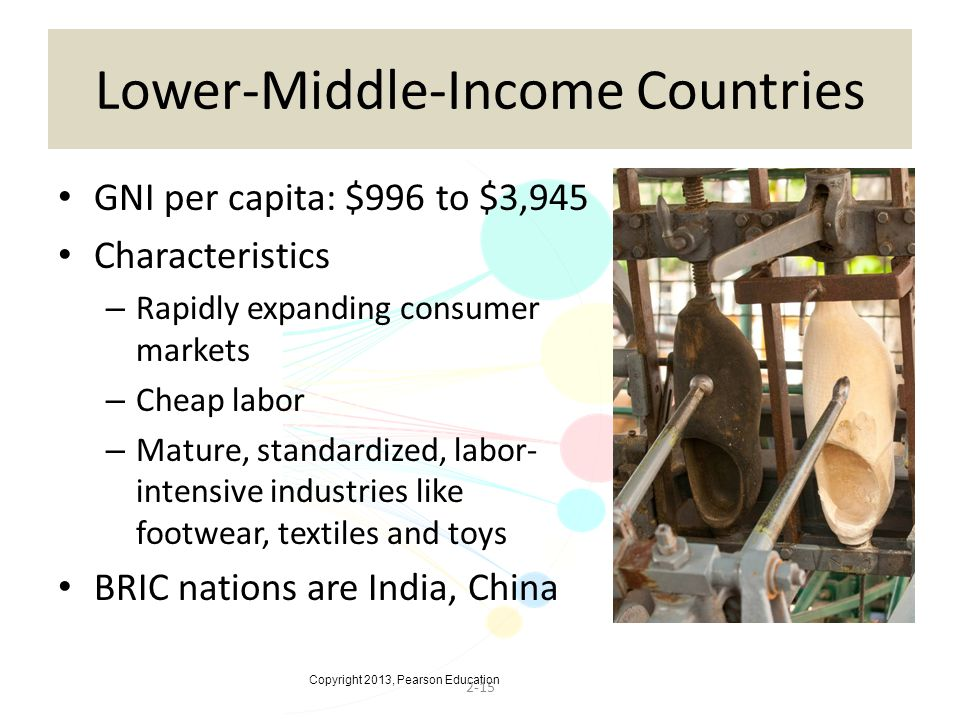 Copyright 2013, Pearson Education 2-15 Lower-Middle-Income Countries GNI per capita: $996 to $3,945 Characteristics – Rapidly expanding consumer markets – Cheap labor – Mature, standardized, labor- intensive industries like footwear, textiles and toys BRIC nations are India, China