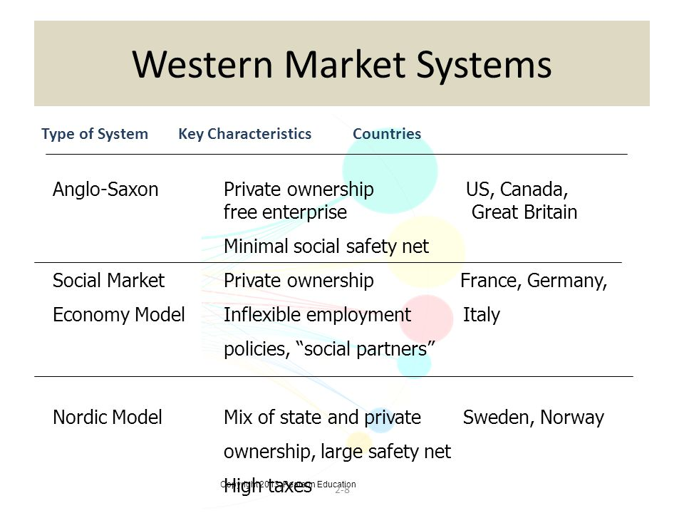 Copyright 2013, Pearson Education 2-8 Western Market Systems Type of SystemKey Characteristics Countries Anglo-SaxonPrivate ownership US, Canada, free enterprise Great Britain Minimal social safety net Social MarketPrivate ownership France, Germany, Economy ModelInflexible employment Italy policies, social partners Nordic ModelMix of state and privateSweden, Norway ownership, large safety net High taxes