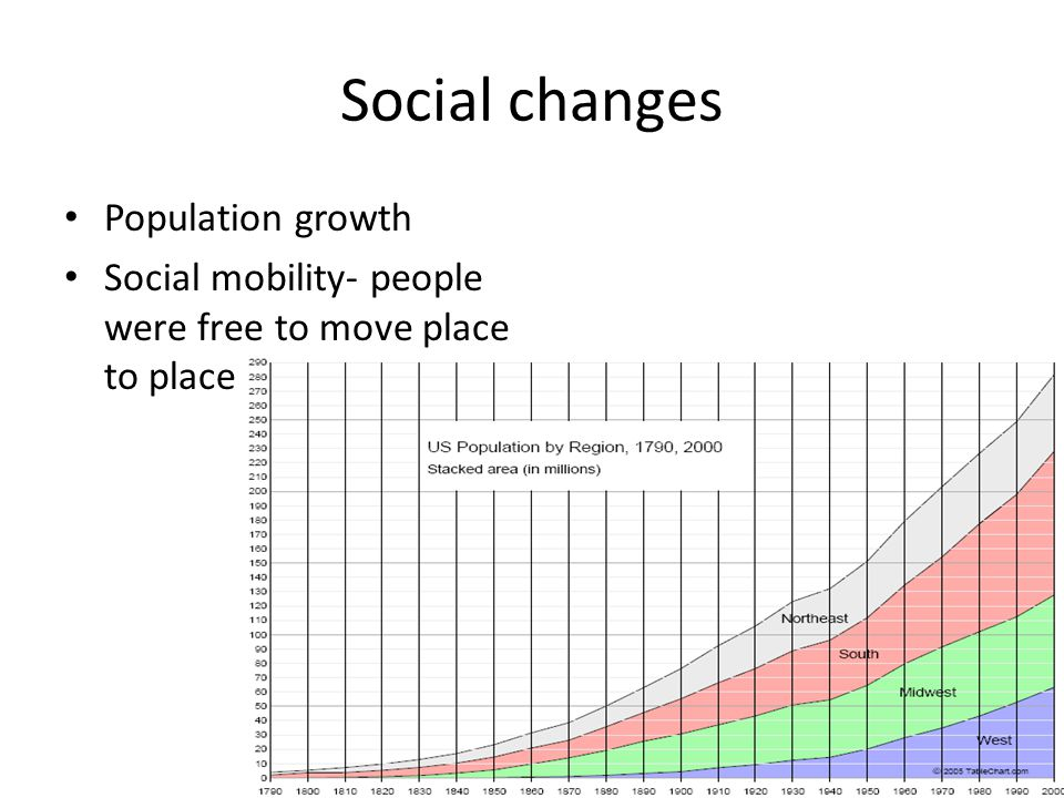 Social changes Population growth Social mobility- people were free to move place to place